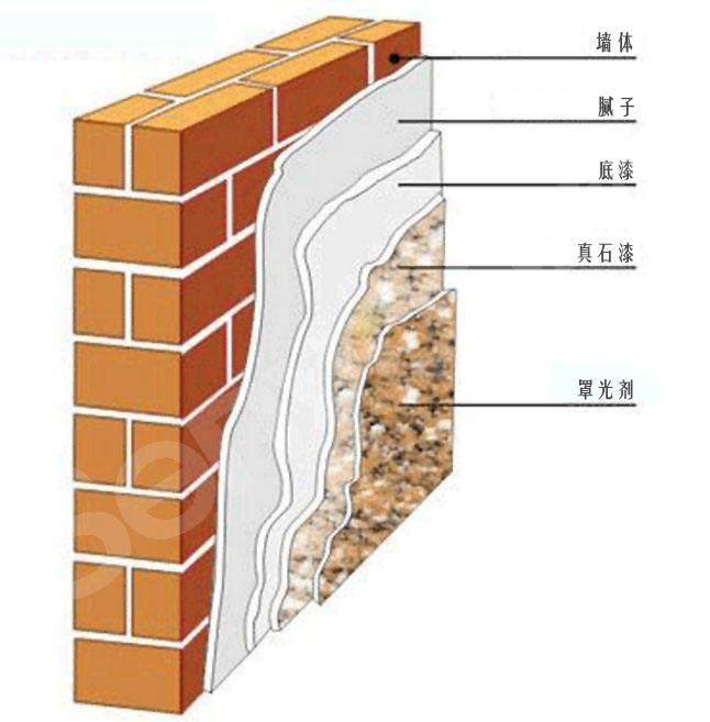 外墙弹性腻子-美联涂料产品常见问题