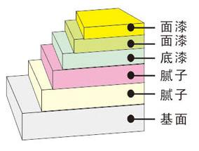 美联外墙涂料平涂施工步骤层次图